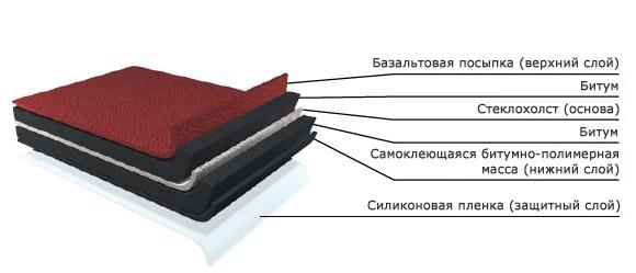 Количество плиточного клея расчет